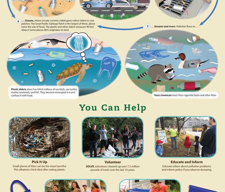 Litter & Marine Debris Education Poster